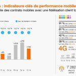 Resultat d'Orange au 1er trimestre 2015 : +164 000 forfaits mobiles, +64 000 clients haut débit et +75 000 clients fibre