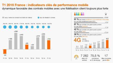 Photo de Orange : recrutements positifs pour ses principaux secteurs d'activité