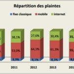 Télécoms : le nombre de plaintes a été stable en 2014