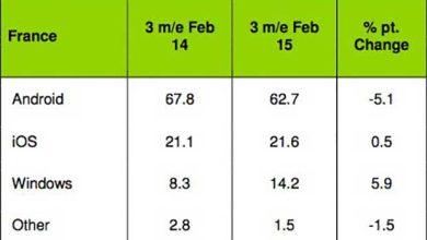 Windows Phone progresse de 5,9% en France