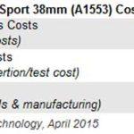L'Apple Watch Sport ne coute que 83,70 dollars à produire
