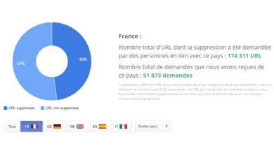 Photo de Droit à l'oubli : Google a rejeté 58,7% des demandes