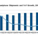 Chine : fort recul de Samsung au premier trimestre