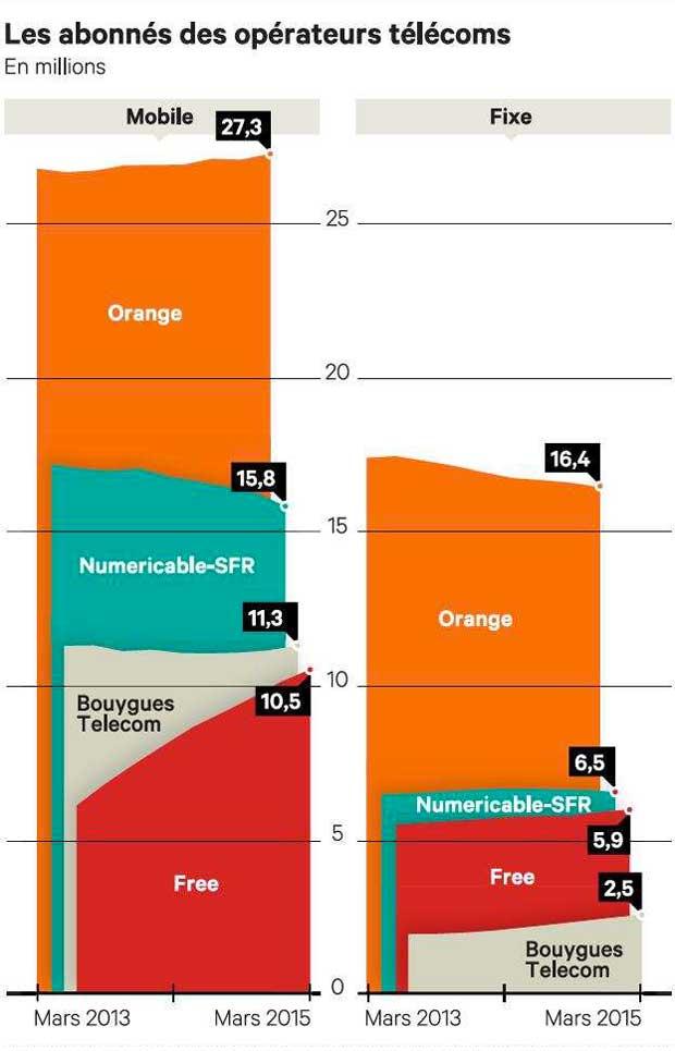 Free, Bouygues et Orange profitent du flottement chez Numericable-SFR.