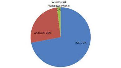 Photo of iOS : le système d'exploitation mobile préféré des entreprises