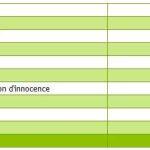 Le bilan d'une année de « Droit à l'oubli »