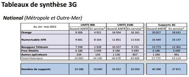 Tableaux de synthèse 3G