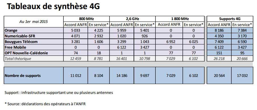 Tableaux de synthèse 4G