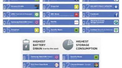 Les applis Android les plus friandes