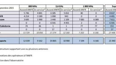Photo de 4G : Orange et Bouygues Télécom toujours en tête, Free continue son forcing