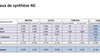 4G : Free Mobile est toujours le plus actif dans le déploiement d'antennes