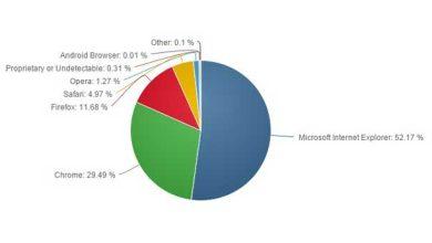 Photo of Chrome : près de 30% de parts de marché pour le navigateur de Google