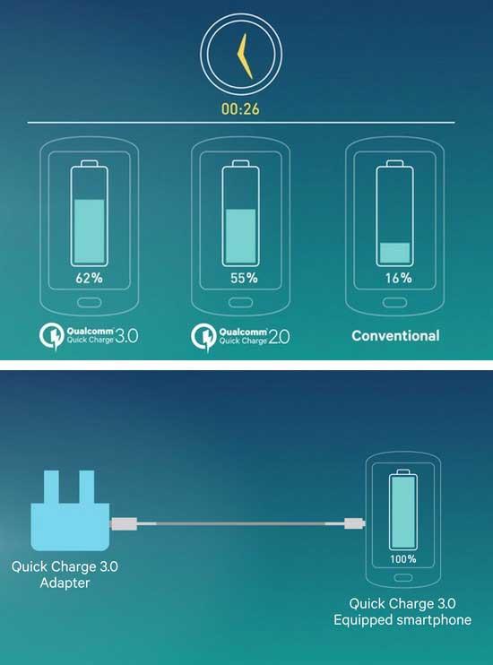 qualcomm-quick-charge-3-0-recharger-80-de-sa-batterie-en-35-minutes
