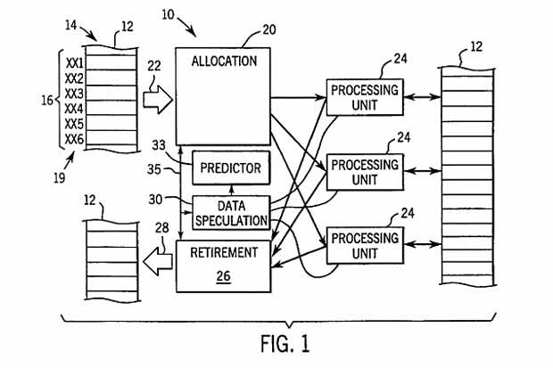 Principe du brevet « Table based data speculation circuit for parallel processing computer » attribué à la WARF.