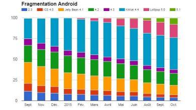 Photo of La fragmentation, l'éternel problème d'Android