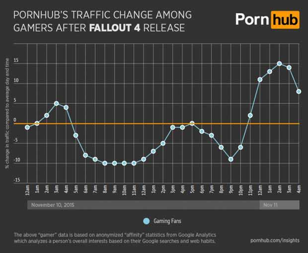 pornhub-drop-traffic-after-fallout-4