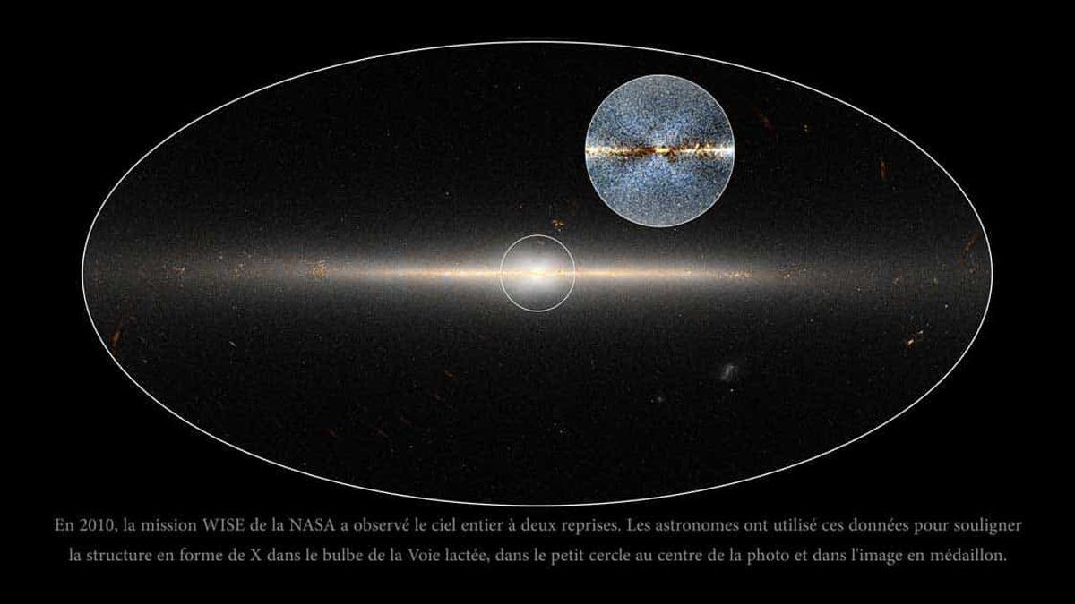 En 2010, la mission WISE de la NASA a observé le ciel entier à deux reprises. Les astronomes ont utilisé ces données pour souligner la structure en forme de X dans le bulbe de la Voie lactée, dans le petit cercle au centre de la photo et dans l'image en médaillon.