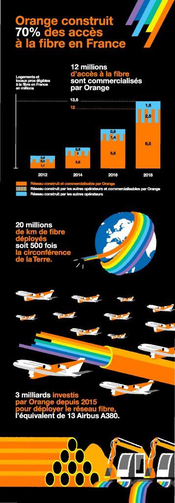 2018, année de tous les records en matière de déploiement de la fibre pour Orange 1