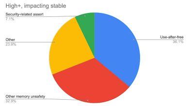 Photo de Google Chrome : 70 % des bogues sont des problèmes de sécurité de la mémoire