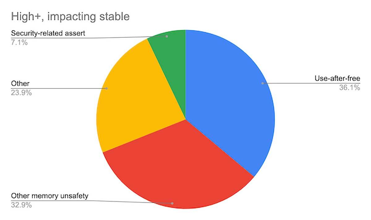 Google Chrome : 70 % des bogues viennent de problèmes de gestion de la mémoire