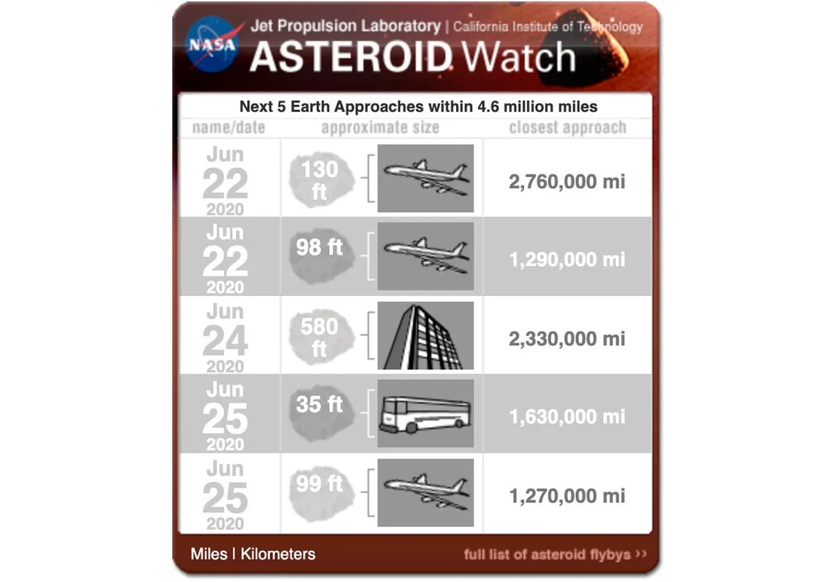 La description de chacun des cinq astéroïdes qui s'approchent de la Terre cette semaine (jpl.nasa.gov).