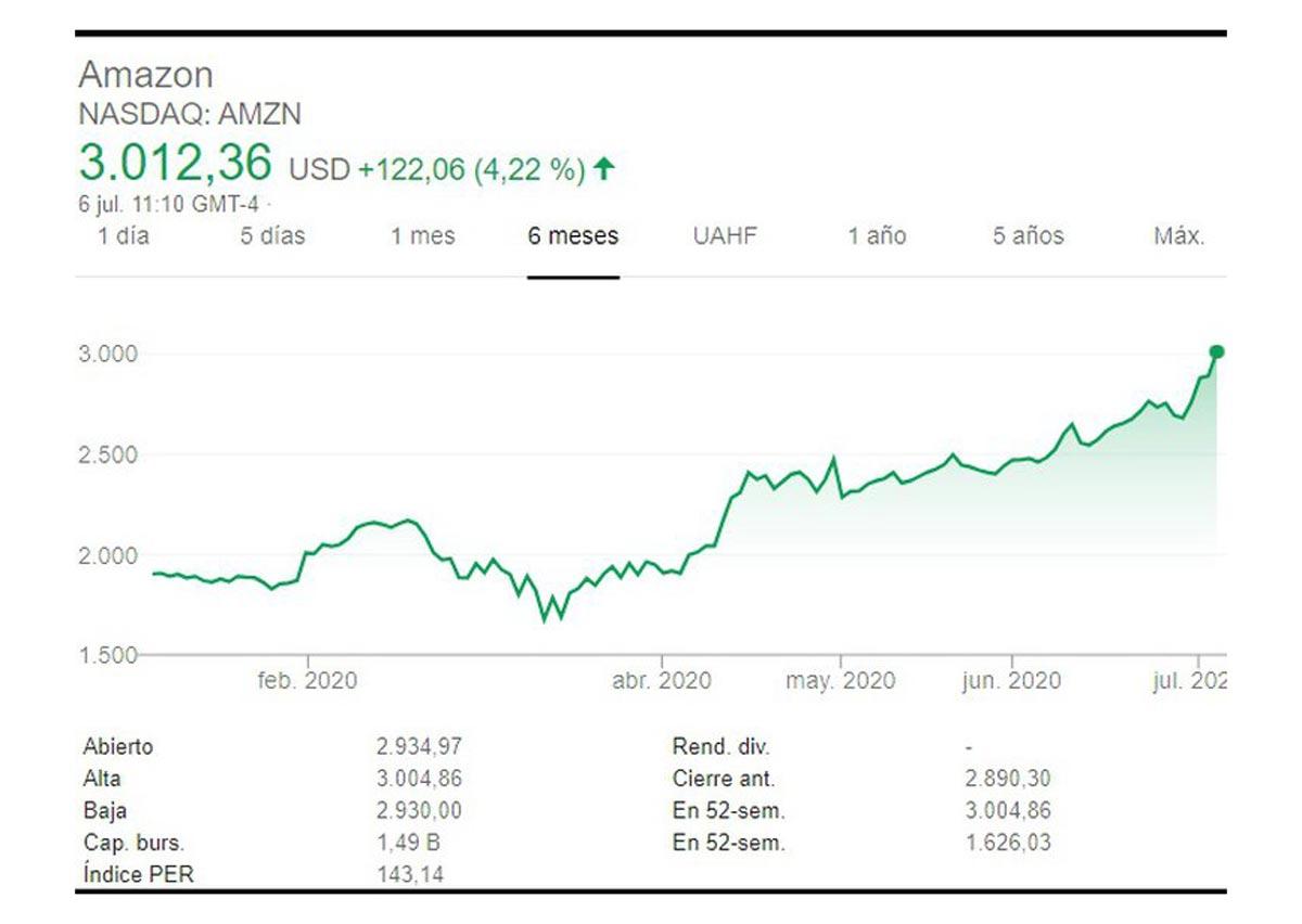 Les actions d'Amazon jusqu'à présent en 2020