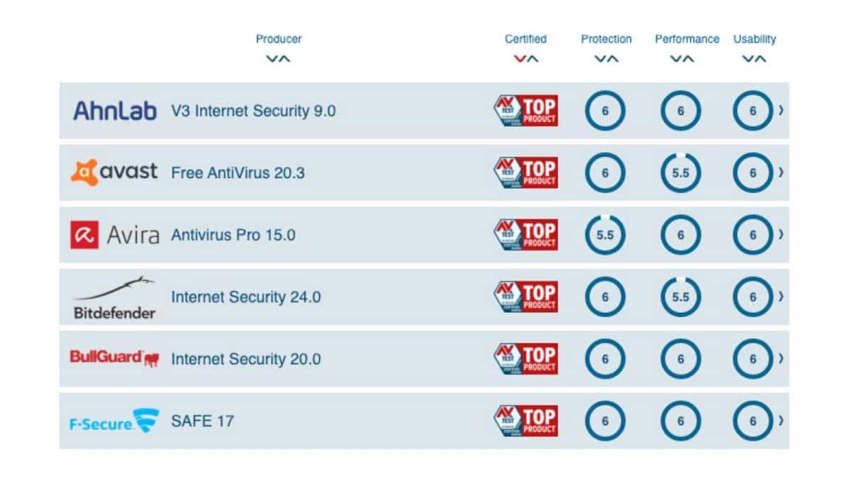 Analyse du meilleur antivirus pour Windows 10.